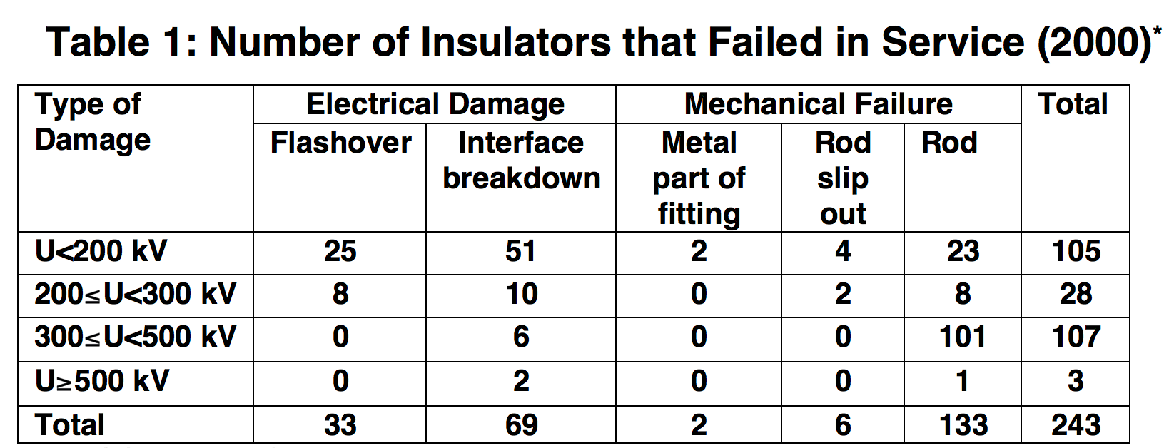 * Data from CIGRE Working Group 22.03. Worldwide service experience with HV composite insulators. Electra, 2000(191): 27-43. composite insulator Key Issues for Future of Composite Insulators: View from China Screen Shot 2018 09 28 at 15
