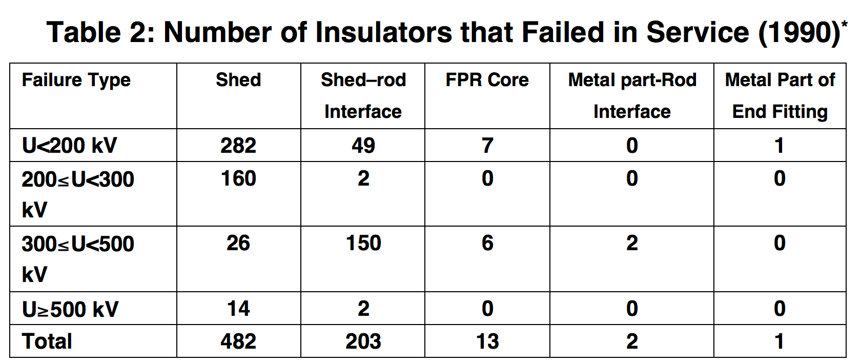 * Data from CIGRE Sub-Working Group 03.01. Worldwide service experience with HV composite insulators. Electra, 1990(130): 69-77. composite insulator Key Issues for Future of Composite Insulators: View from China Screen Shot 2018 09 28 at 15