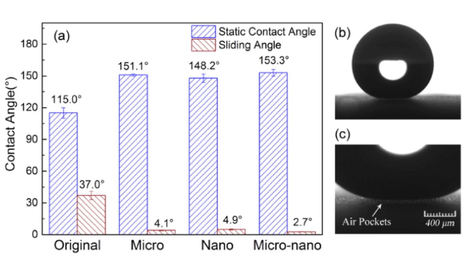 Fig. 12: Contact angle and sliding angle of the original and super-hydrophobic HTV specimens. (a) contact angle and sliding angle; (b) contact angle of HTV specimen with micro-nano structure; (c) air pockets between water and HTV specimen with micro-nano structure. composite insulator Key Issues for Future of Composite Insulators: View from China Screen Shot 2018 09 28 at 15