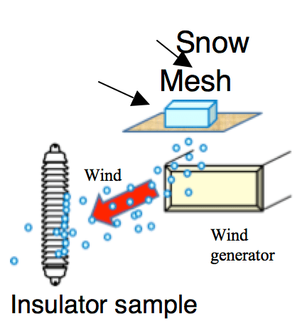 Fig. 2a: Schematic of wind generator. Insulator String Widespread Blackout Triggered  Study of Contaminated Snow on Insulator Strings Screen Shot 2018 10 14 at 13