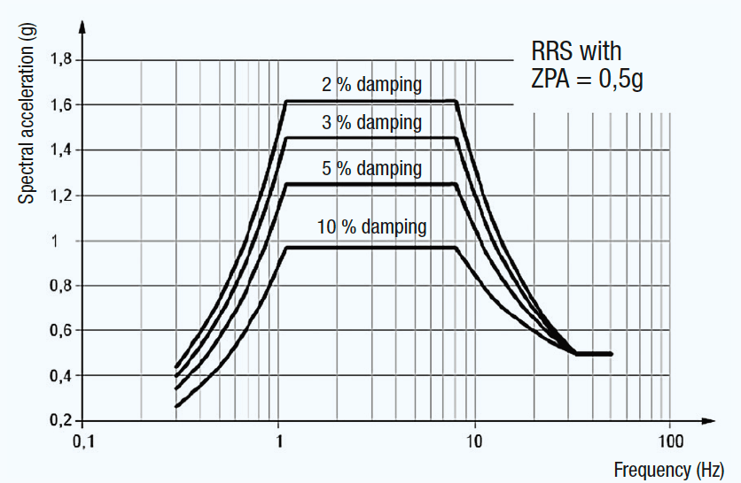 bushing Development & Testing Bushings for Seismic Conditions Response spectrum at different