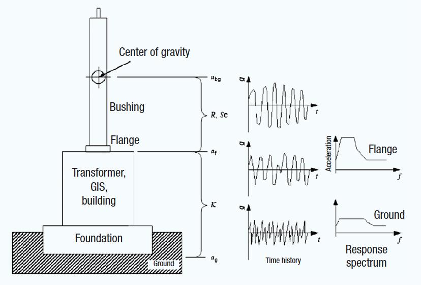bushing Development & Testing Bushings for Seismic Conditions Response spectrum