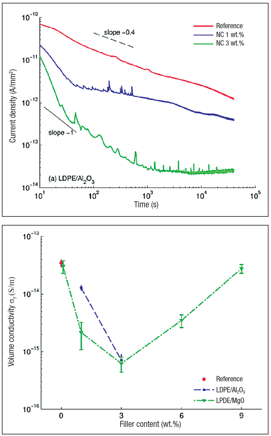 materials Materials Toward Development of Insulators of the Future Examples of time variation of charging current measured