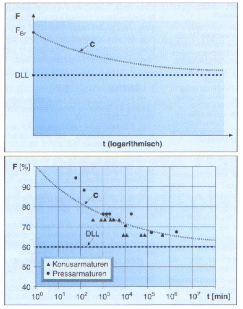 Load-time curves of IEC 61109:2008. Standards & Progress in Insulator Technology standards Standards & Progress in Insulator Technology Load time curves of IEC 1