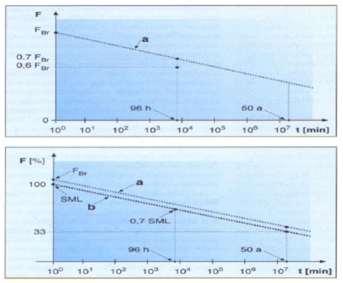 Load-time curves of IEC 61109:1992. Standards & Progress in Insulator Technology standards Standards & Progress in Insulator Technology Load time curves of IEC