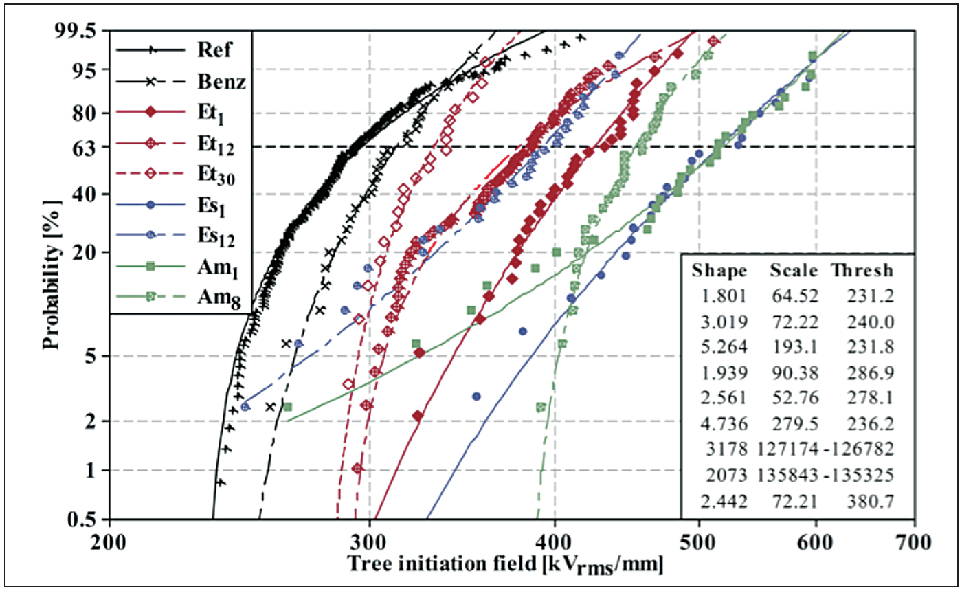 """""""Fig. materials Materials Toward Development of Insulators of the Future parameter Weibull distributions of tree initiation field for benzil type stabilized material"""