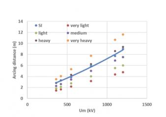 [object object] Assessing EHV & UHV Station Post Insulators Assessing EHV UHV Station Post Insulators 338x239   Assessing EHV UHV Station Post Insulators 338x239