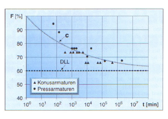 [object object] Standards & Progress in Insulator Technology Load time curves of IEC 61109 2008