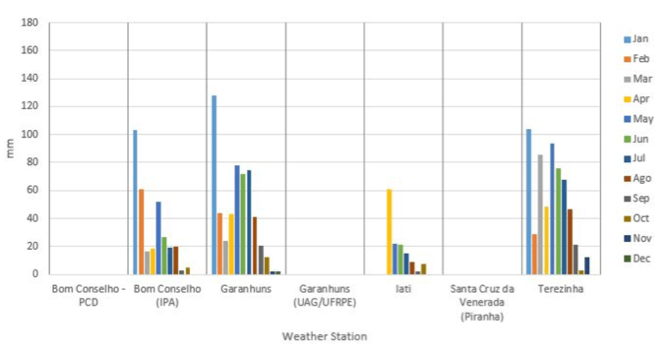 Fig.14: Precipitation in 2016.   Applying Composite Line Insulators Under Natural Pollution Precipitation in 2014