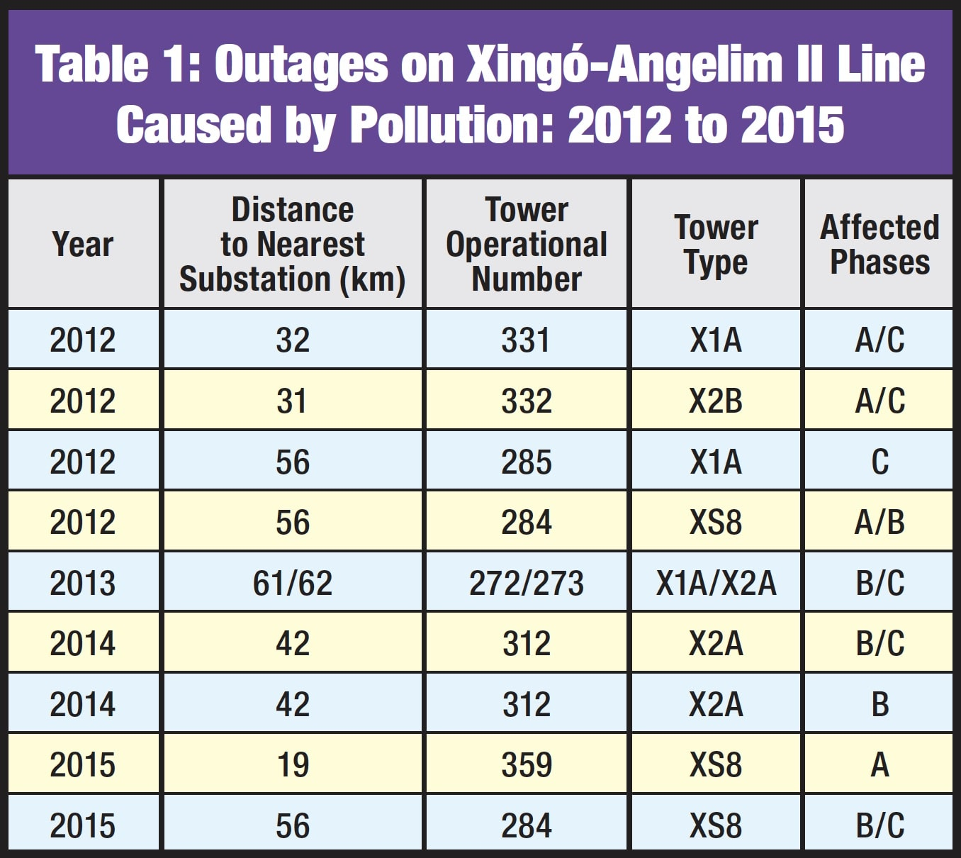 Applying Composite Line Insulators Under Natural Pollution Table 1 Outages on Xingo   Angelim II Line Caused by Pollution 2012 to 2015