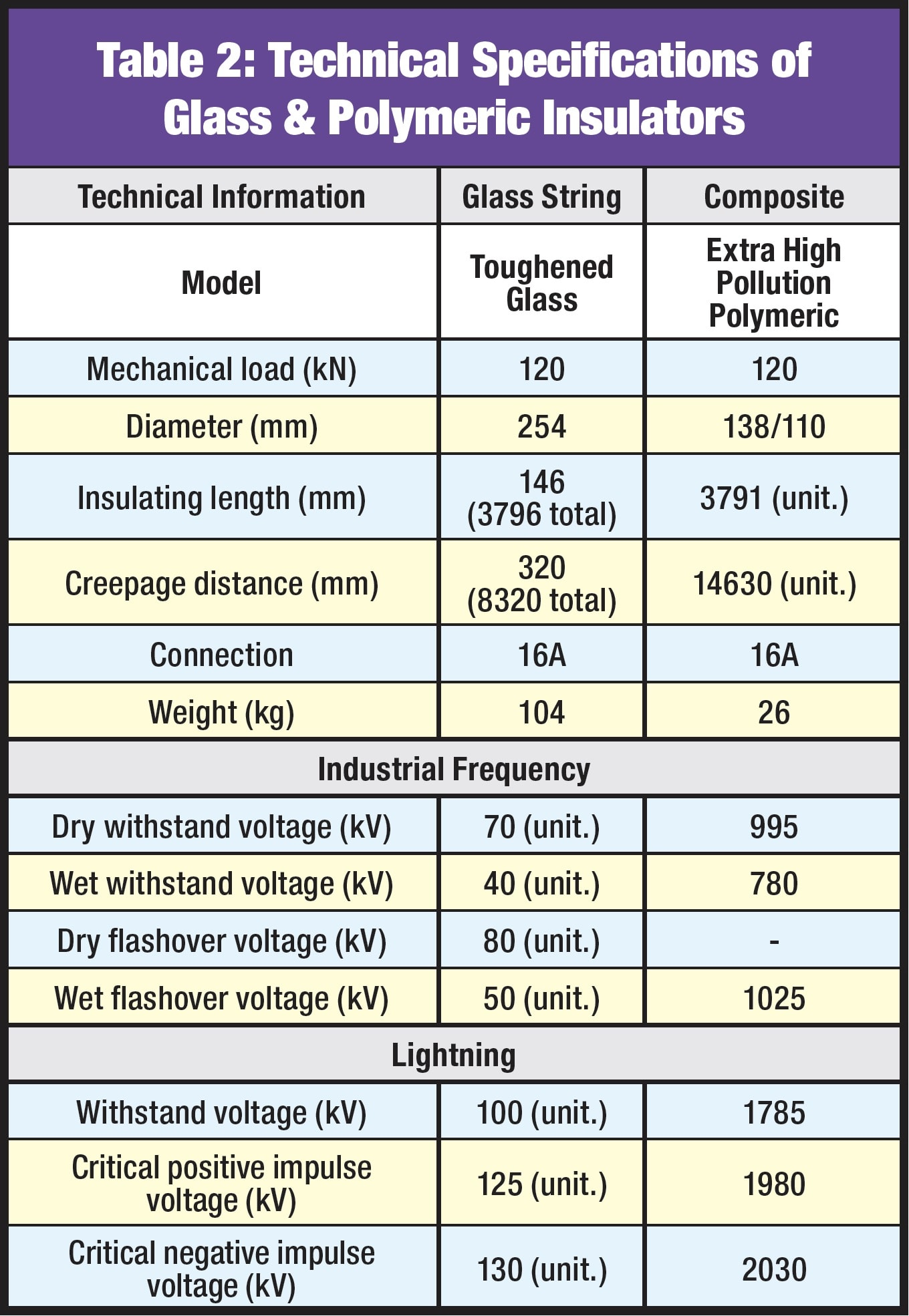 Applying Composite Line Insulators Under Natural Pollution Table 2 Technical Specifications of Glass Polymeric Insulators