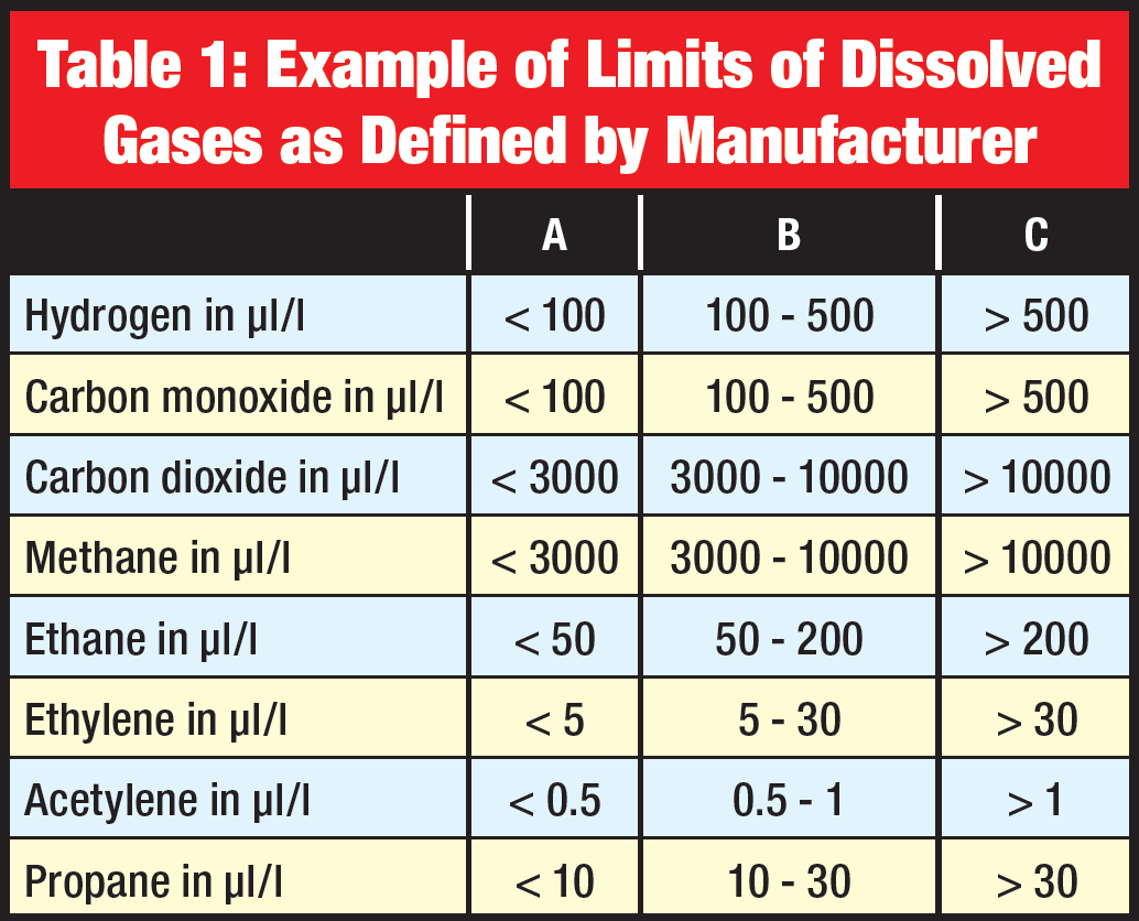 cable termination Condition Assessment of High Voltage Cable Terminations Example of limits of dissolved gases as defined by manufacturer