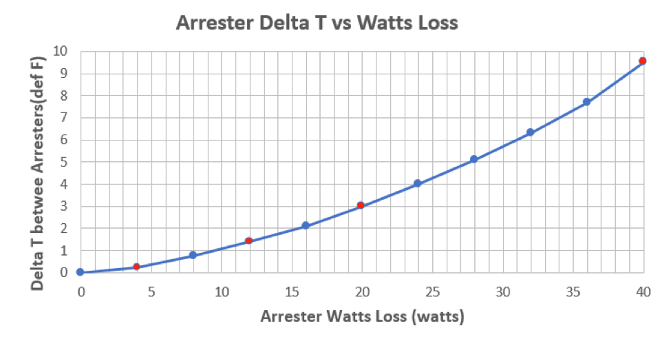 Fig. 7: Relationship of arrester surface temperature vs watts loss for 152 kV MCOV polymer-housed arrester. [object object] Considerations in Measuring Arrester Surface Temperature Relationship of surface temperature vs watts loss for 152 kV MCOV polymer housed arrester