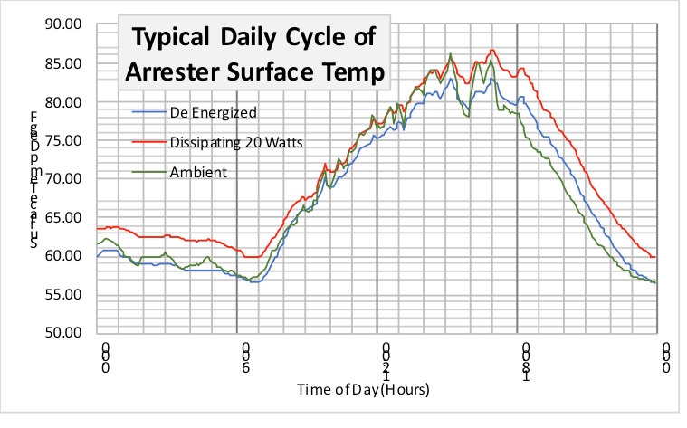 Fig. 5: Arrester Surface temperature of 152 kV MCOV temp. [object object] Considerations in Measuring Arrester Surface Temperature Surface temp