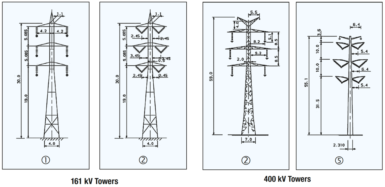 Compact HV Lines. Impact of compaction on right of ways at 161 kV and 400 kV Compact Line Compact HV Lines in Israel Impact of compaction on right of ways at 161 kV and 400 kV