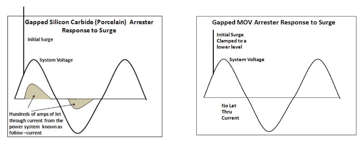 comprehensive design& application review of externally gapped line arresters Design& Application Review of Externally Gapped Line Arresters Difference in power follow current through SiC series gapped arrester and newer generation EGLA