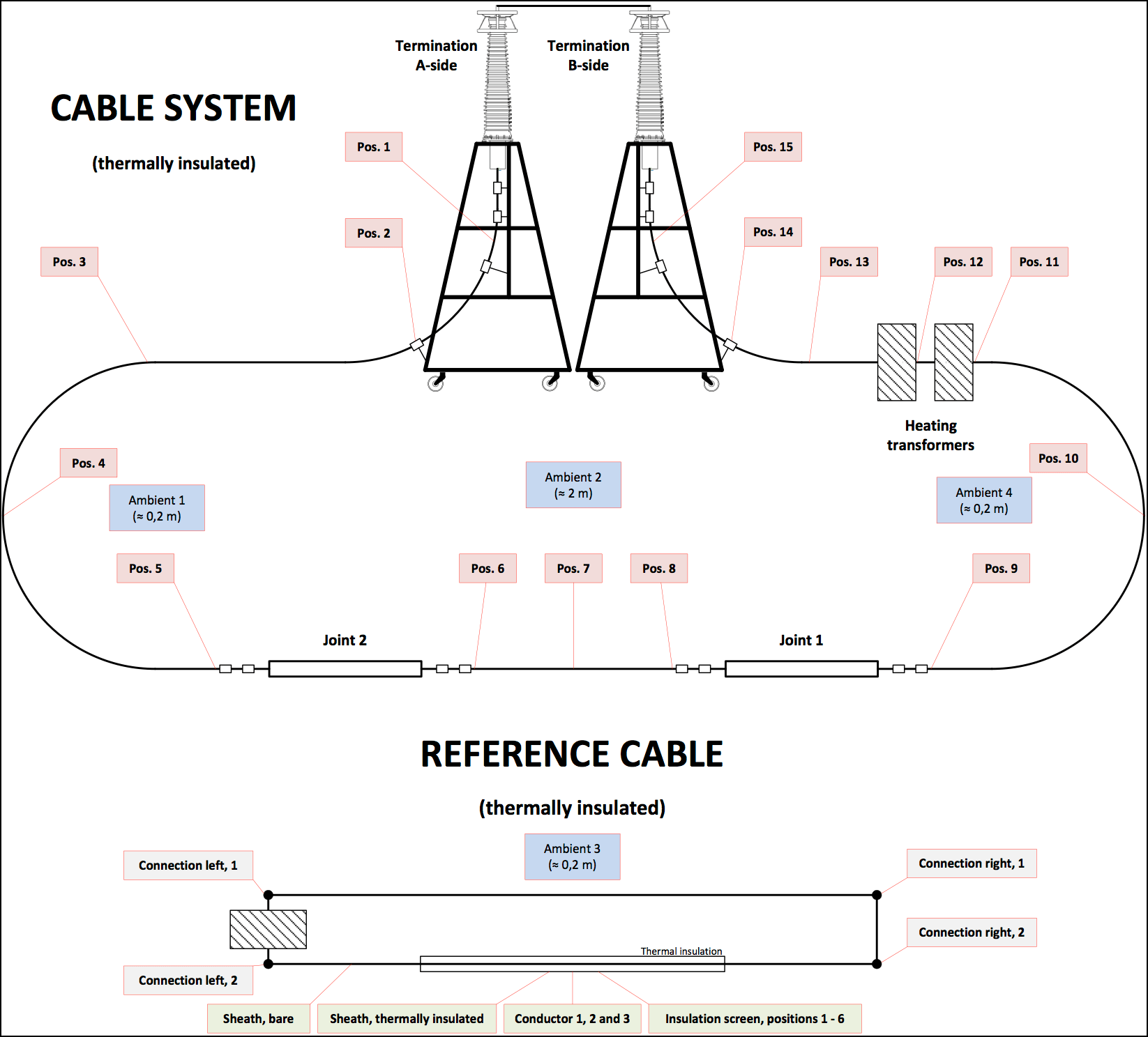Testing 320 kV HVDC XLPE Cable Systems Locations of measured temperature