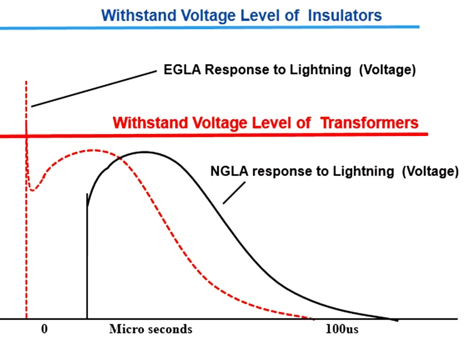 EGLA Switching & Lightning Protection of Overhead Lines Using Externally Gapped Line Arresters Protective characteristics of NGLAs versus EGLAs