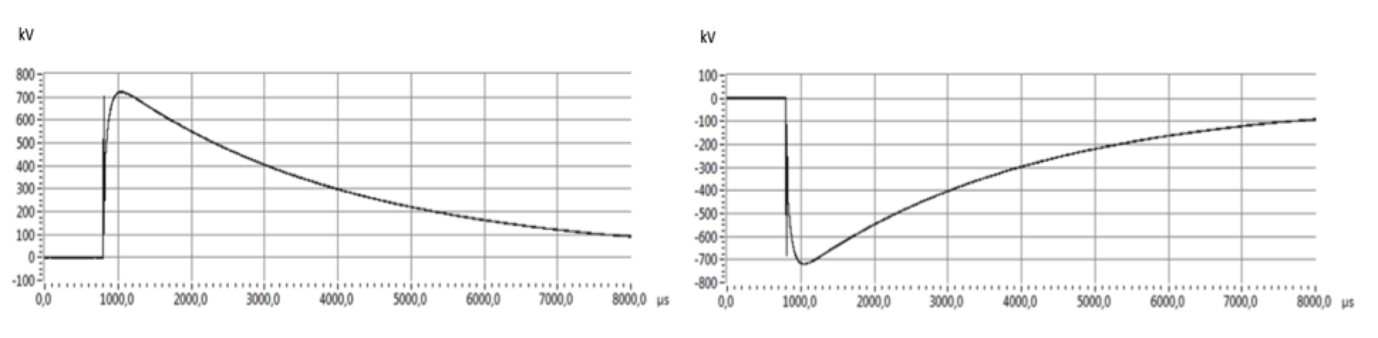 Testing 320 kV HVDC XLPE Cable Systems Representations of switching impulses waveforms measured by Divider 3