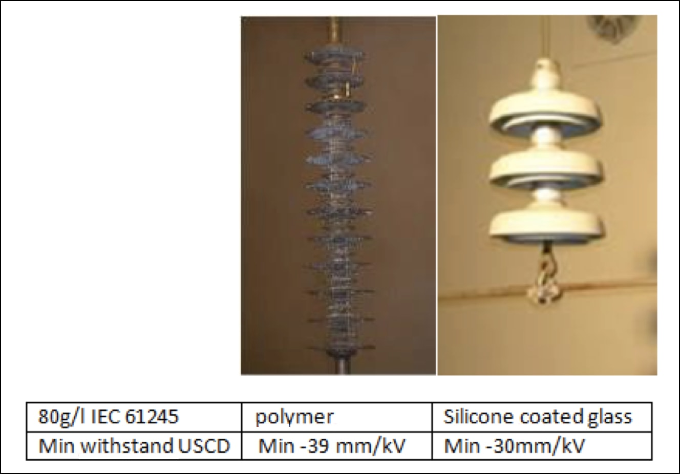DC Pollution Performance of Insulators: Current Approximations & Future Needs Salt fog test comparison