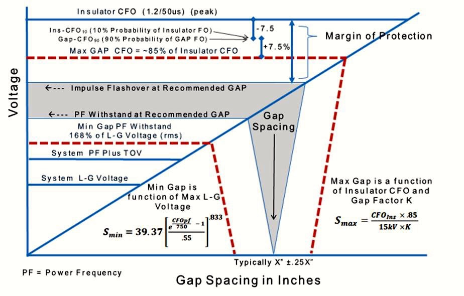 EGLA Switching & Lightning Protection of Overhead Lines Using Externally Gapped Line Arresters Schematic representation of rationale behind gap spacing