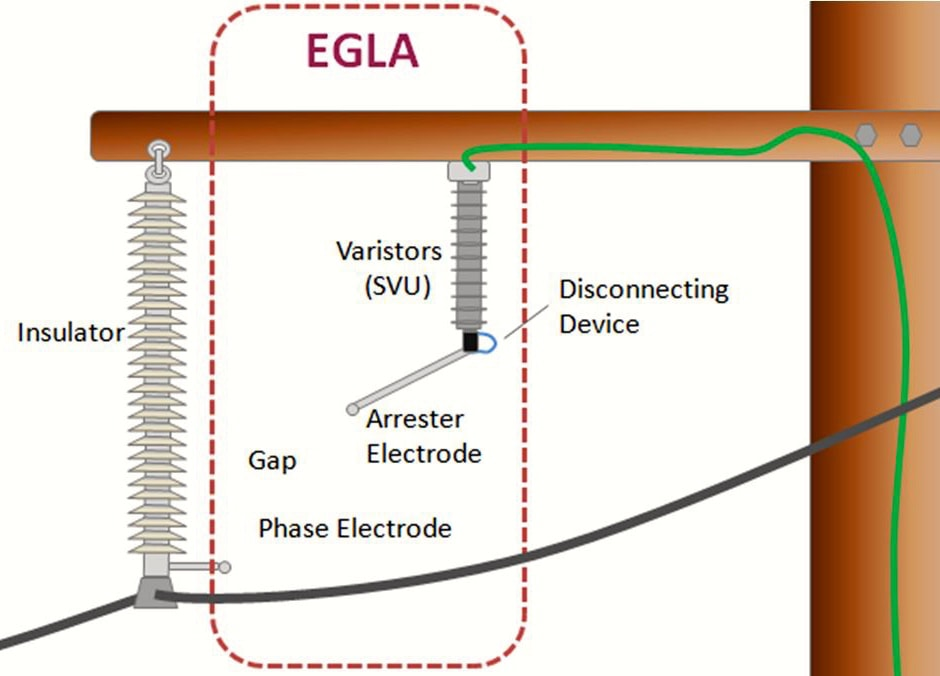 EGLA Switching & Lightning Protection of Overhead Lines Using Externally Gapped Line Arresters Typical configuration of EGLA mounted on transmission line in this case 115 kV