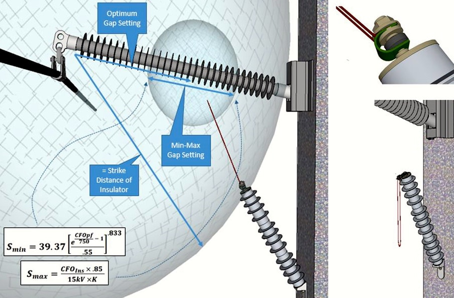 EGLA Switching & Lightning Protection of Overhead Lines Using Externally Gapped Line Arresters Woodworth Figure 4