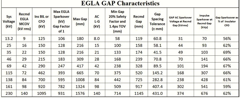 EGLA Switching & Lightning Protection of Overhead Lines Using Externally Gapped Line Arresters Woodworth Table 2
