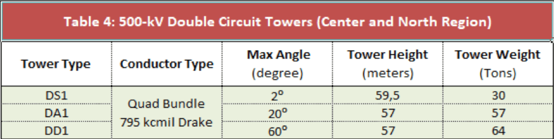 Expanding Grid in Pakistan Confronts Challenges of Pollution, Icing & Lightning (Part 2 of 2) characteristics of insulators and towers generally used on NTDC 500 kV systems 1