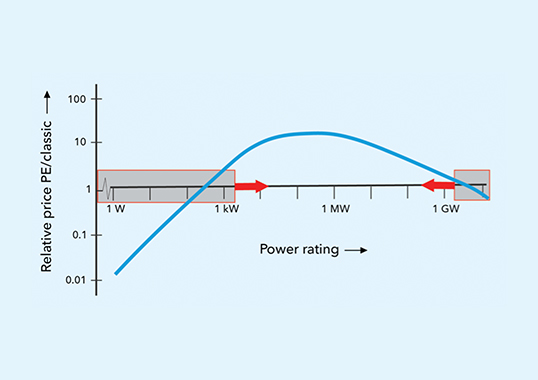 Advanced Power Electronics Will Rule Future Power Systems Price comparison of power electronics across application range