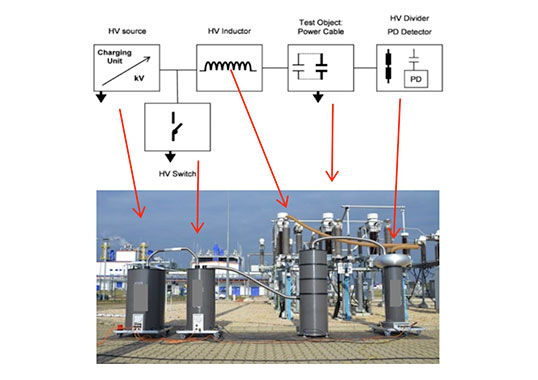 [object object] Meet Cable Testing Expert Paul Leufkens at the 2019 INMR WORLD CONGRESS Tucson, Arizona, USA Oct 20-23 Schematic of damped AC DAC systems for on site testing and PD detection of transmission cables