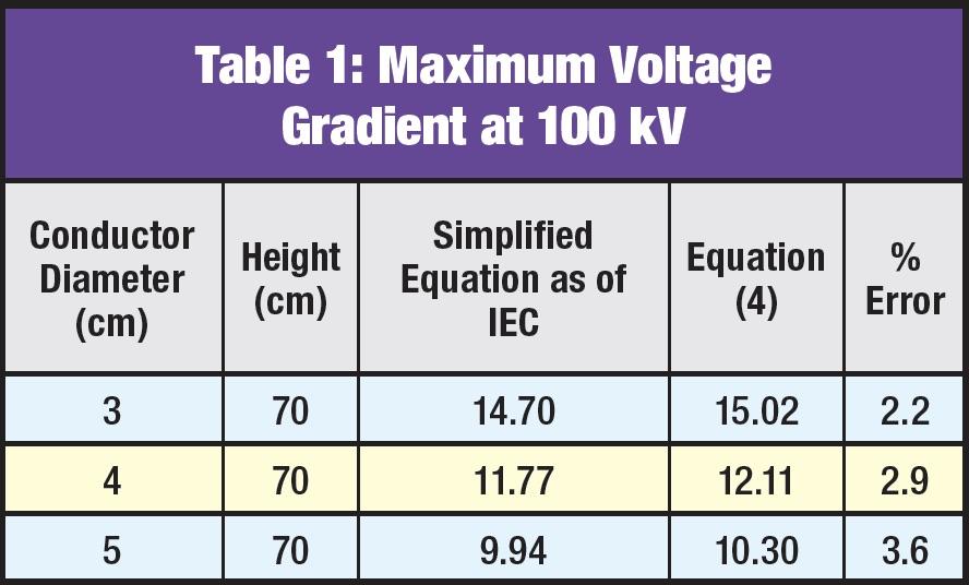 Corona & RIV Testing of Transmission Assemblies Maximum Voltage Gradient at 100 kV