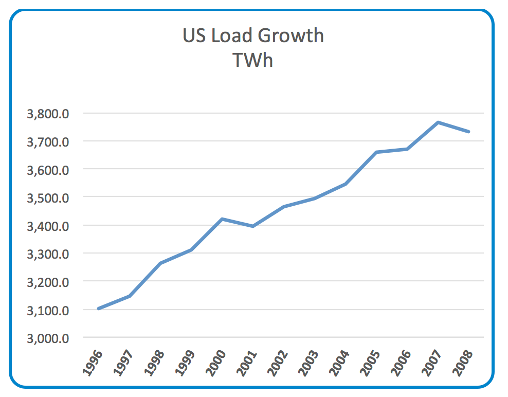 Funding the Next Global T&D Investment Cycle: 2020-2040 Chart 2 U