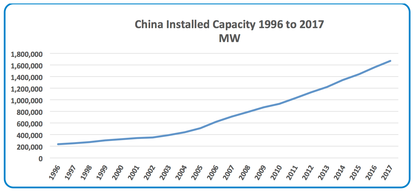 Funding the Next Global T&D Investment Cycle: 2020-2040 China     Capacity Development 1996 to 2017