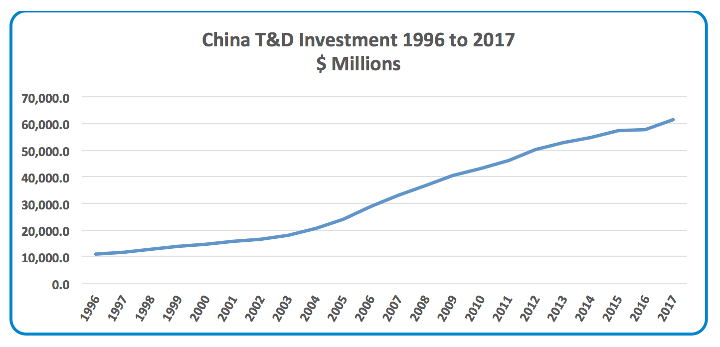 Funding the Next Global T&D Investment Cycle: 2020-2040 China     TD Investment 1996 to 2017