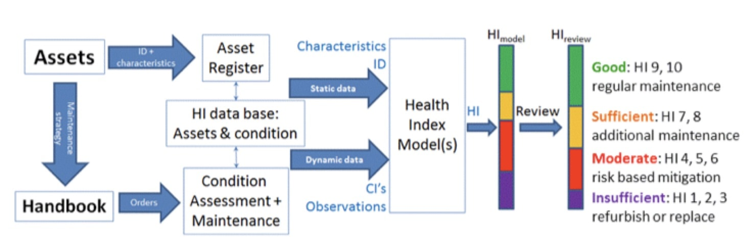 Asset Replacement Strategies in Ageing Grids: Periodic Maintenance vs. Condition-Based Concept of Health Index