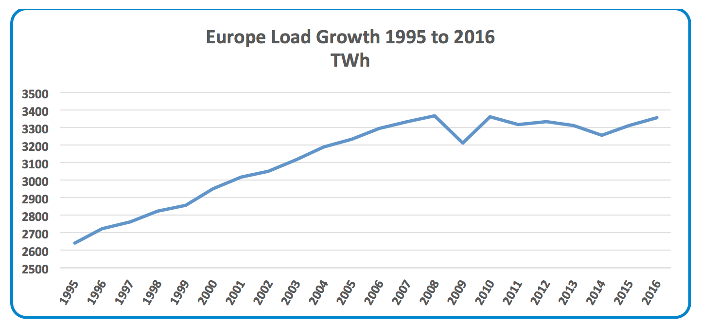 Funding the Next Global T&D Investment Cycle: 2020-2040 European Load Growth