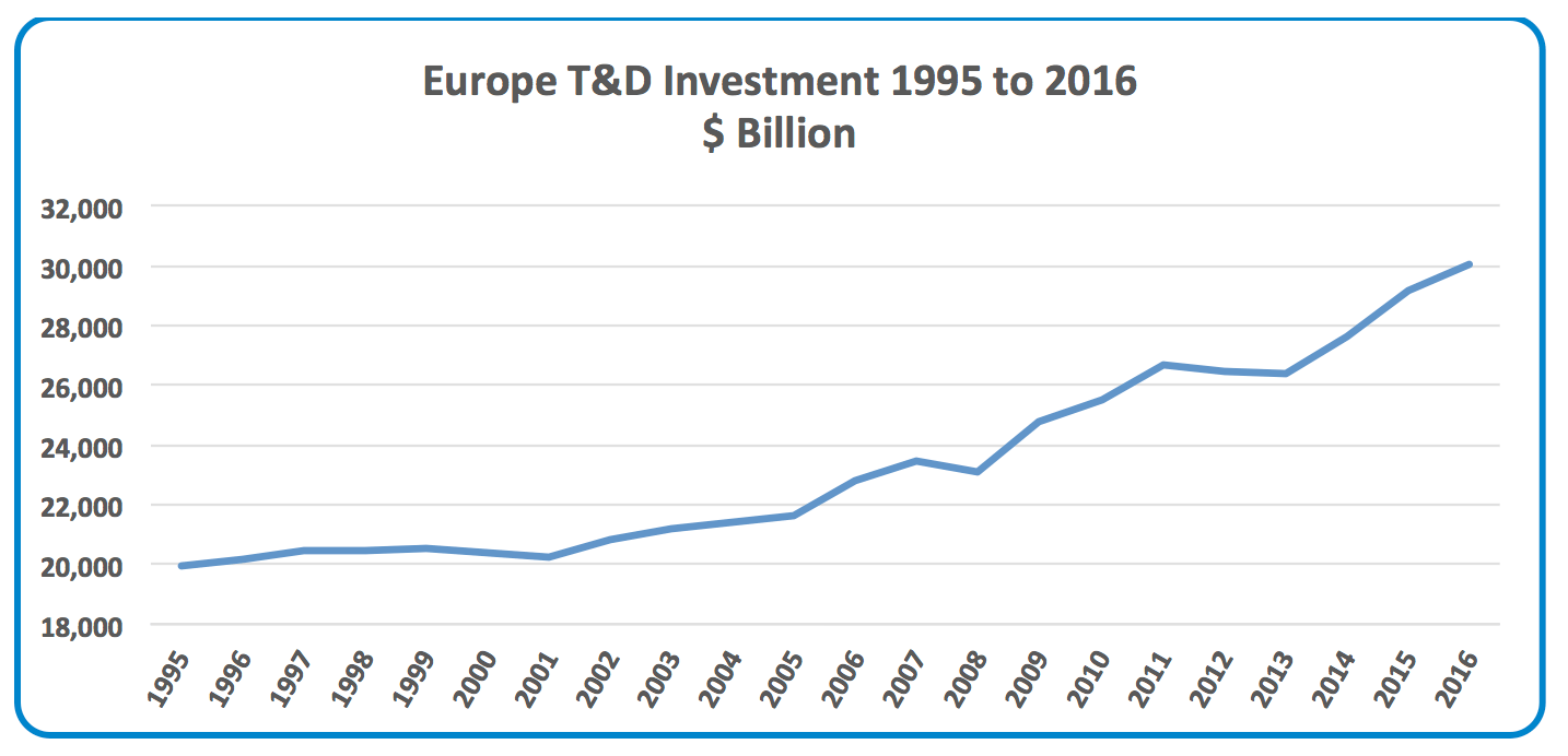 Funding the Next Global T&D Investment Cycle: 2020-2040 European TD Investment Growth