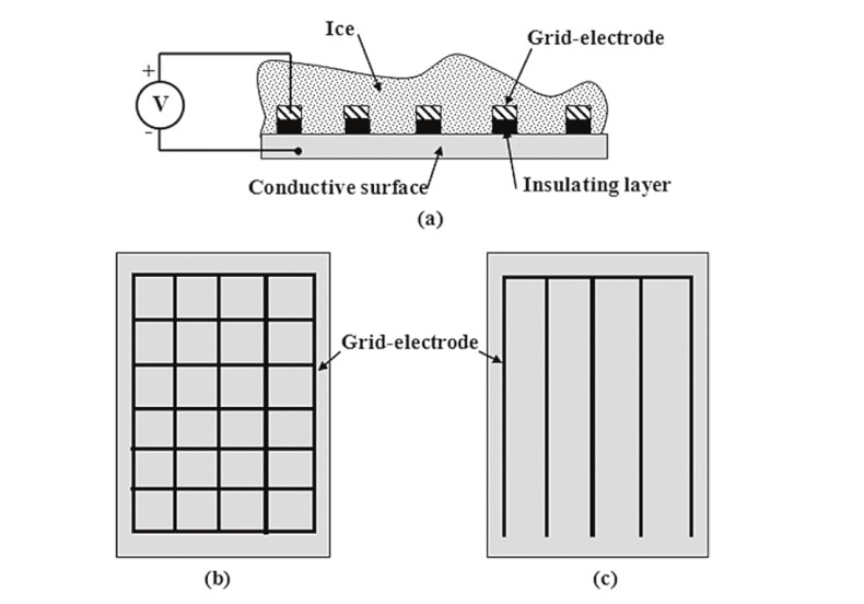 Impact & Mitigation of Icing on Power Network Equipment Fig