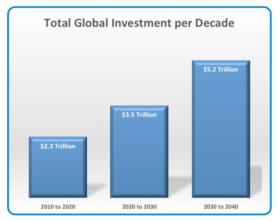 Funding the Next Global T&D Investment Cycle: 2020-2040 Global Investment in TD by Decade