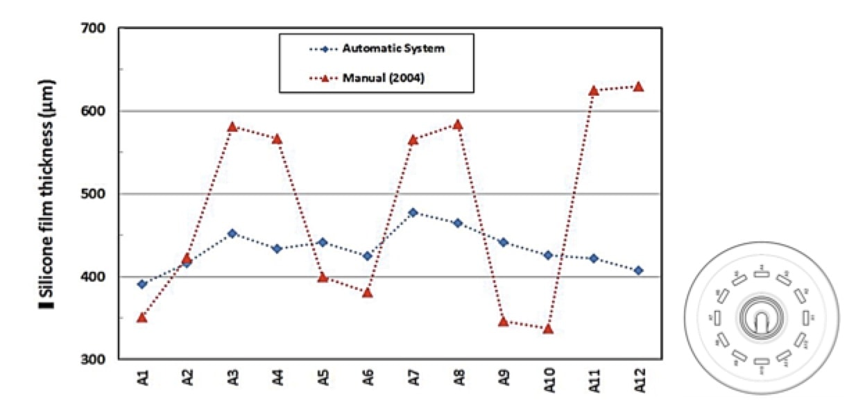 Experience with RTV Coatings in Power Systems Comparison of typical thickness uniformity achieved with manual versus automatic application