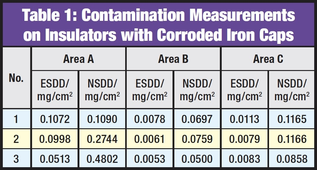 Overcoming Corrosion of Hardware on Suspension Insulators for UHV DC Lines Contamination Measurements on Insulators with Corroded Iron Caps