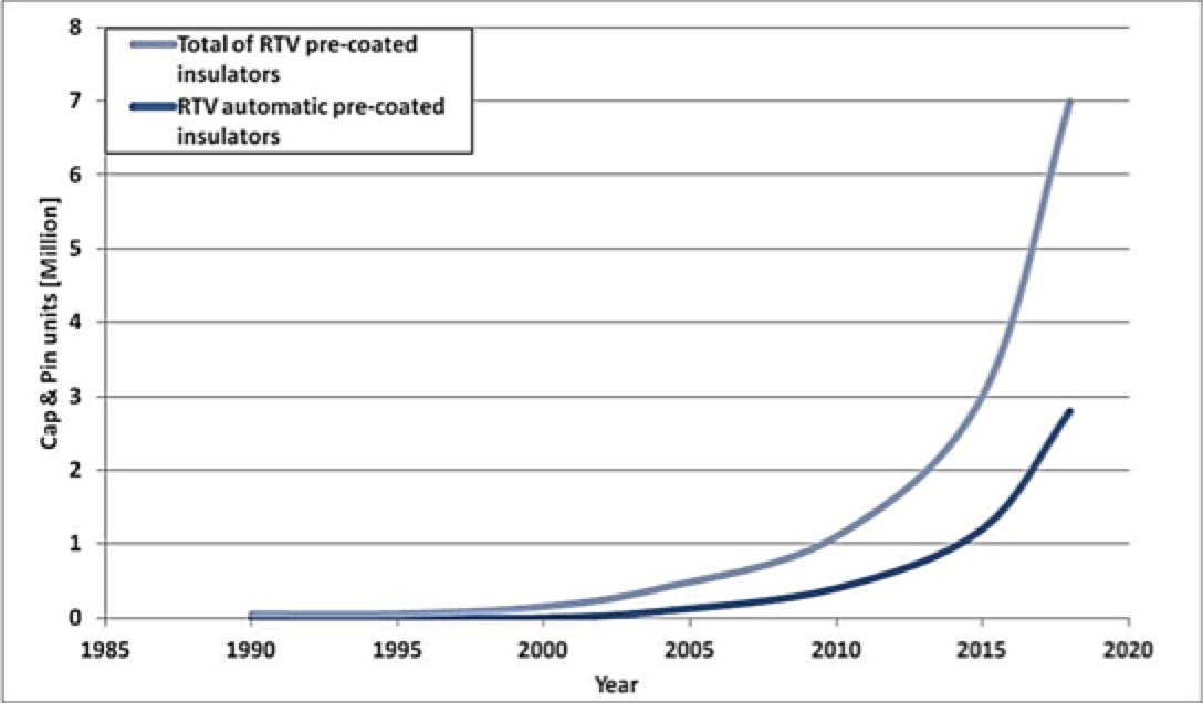 Experience with RTV Coatings in Power Systems Estimated number of factory coated insulators in service worldwide since 1990