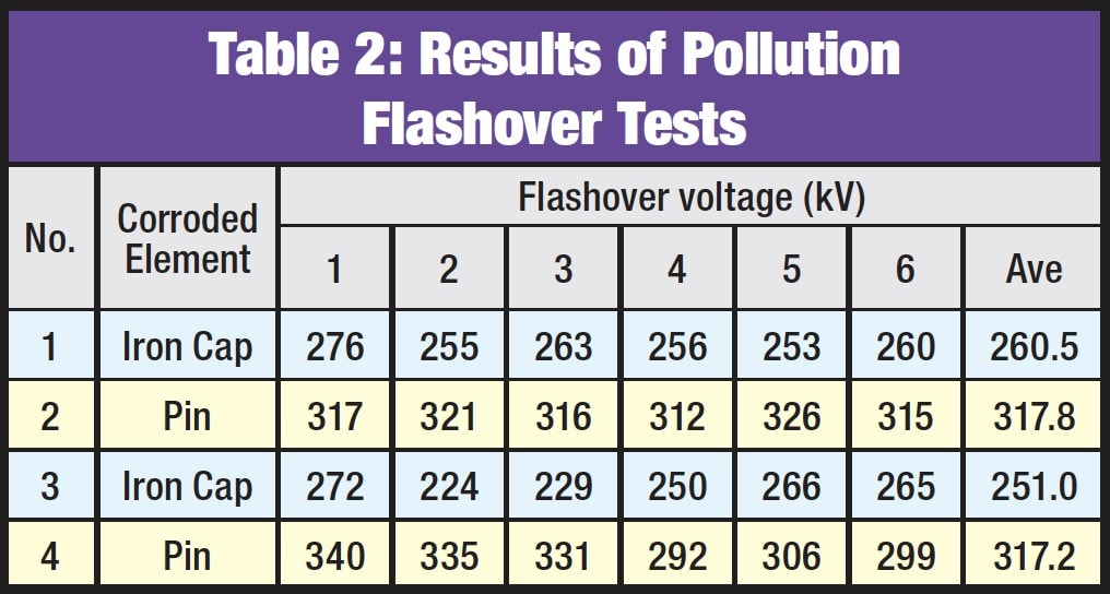 Overcoming Corrosion of Hardware on Suspension Insulators for UHV DC Lines Results of Pollution Flashover Tests