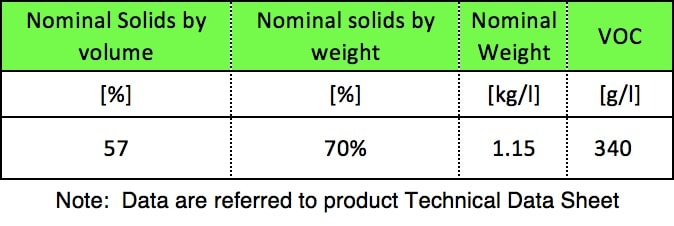Experience with RTV Coatings in Power Systems Table 2 Main Physical Parameters of RTV Silicone Employed for Consumption Analysis
