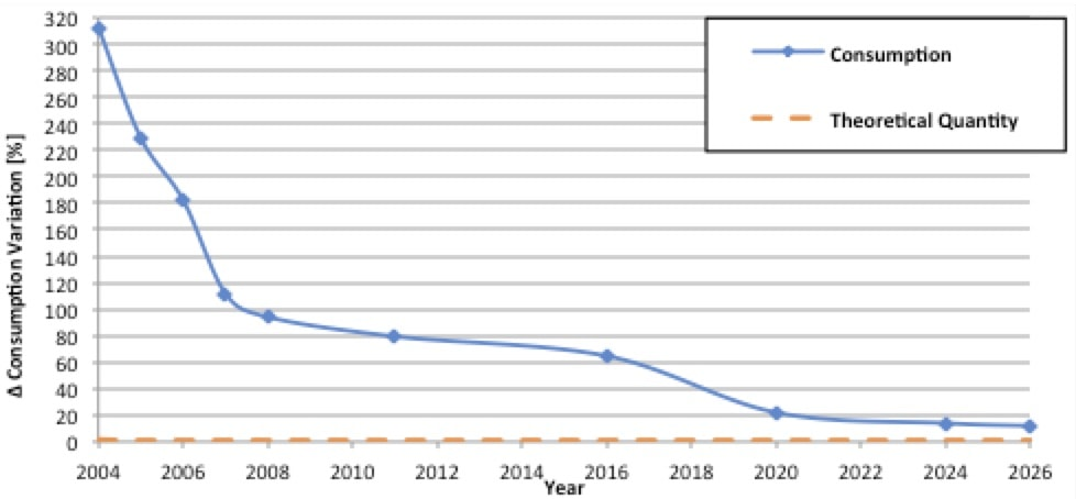 Experience with RTV Coatings in Power Systems Trend in waste factor since 2004 versus theoretical waste in of quantity needed for coating under ideal conditions