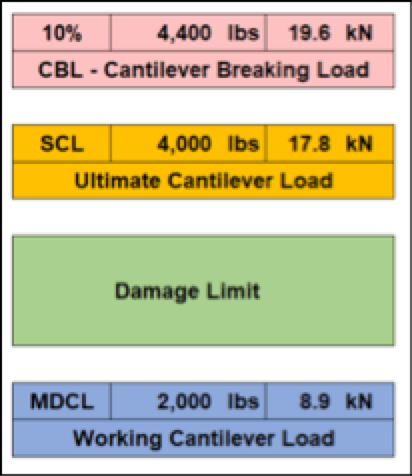 Maximizing & Validating Ultimate Capacity in High Strength Insulator Applications Cantilever data