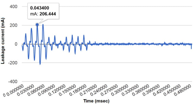 The highest peak was measured for Channel 14 at 06:09 (i.e. for Disconnect Switch 99002) with a value of 206 mA (Fig. 11)