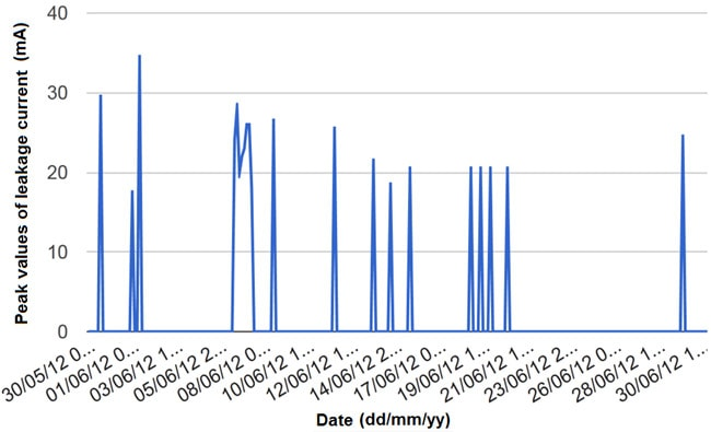 Periods of activity became more frequent and insulators with the shortest leakage distance had greater current peaks and activity periods that lasted about an hour cooling tower Impact of Cooling Tower Pollution on Insulation at Power Substations Summary of peak leakage current values registered between May 30 and June 30