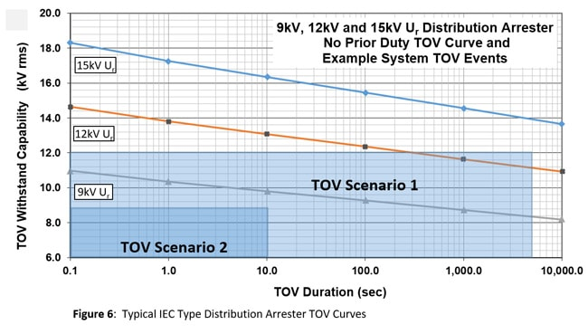 iec 60099-5 Selecting Ratings for IEC Distribution Arresters TOV Curves and TOV Scenarios